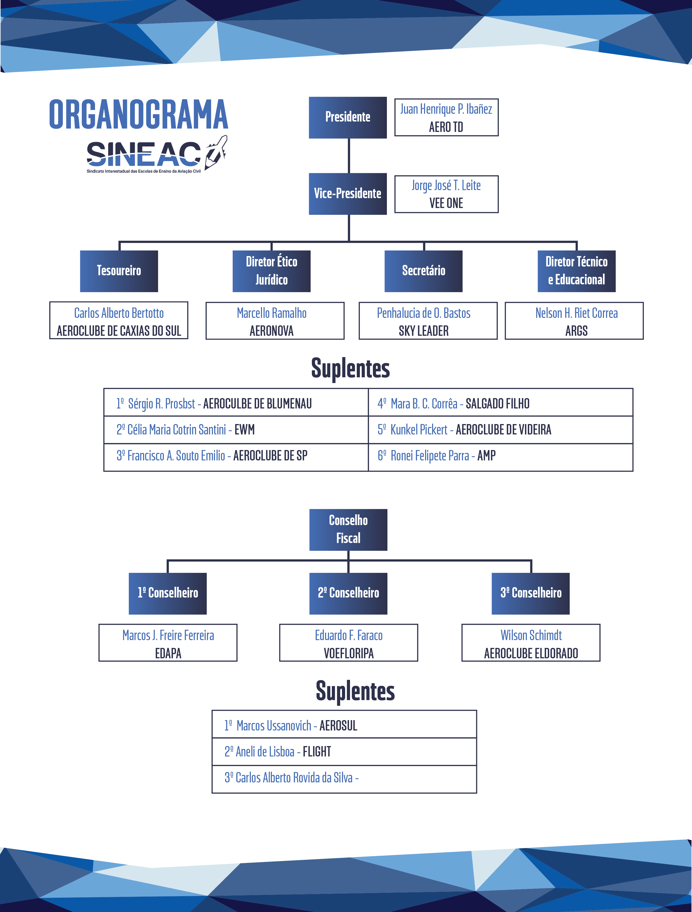 ORGANOGRAMA SINEAC 2016